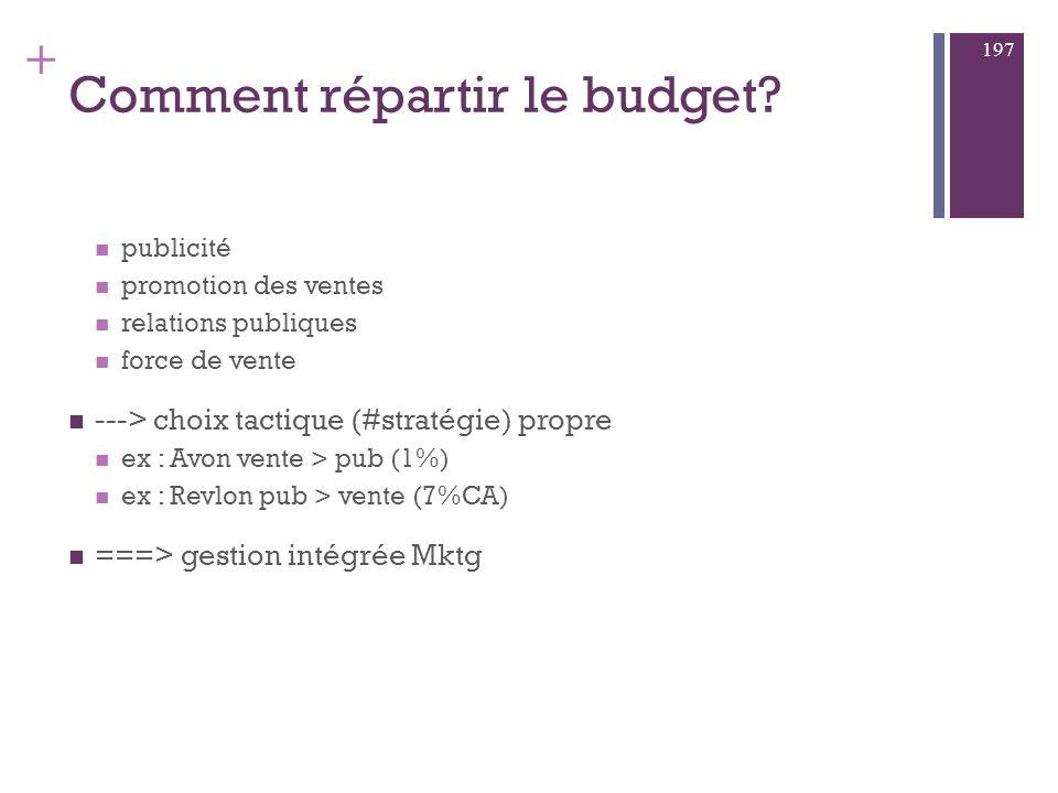 Comment répartir le budget