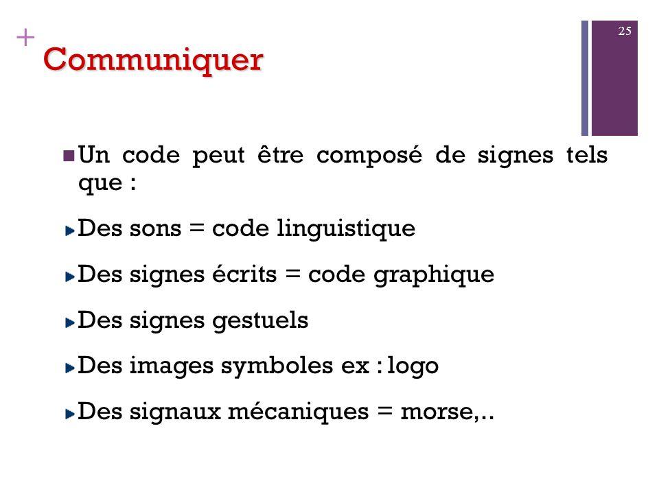 Communiquer Un code peut être composé de signes tels que :