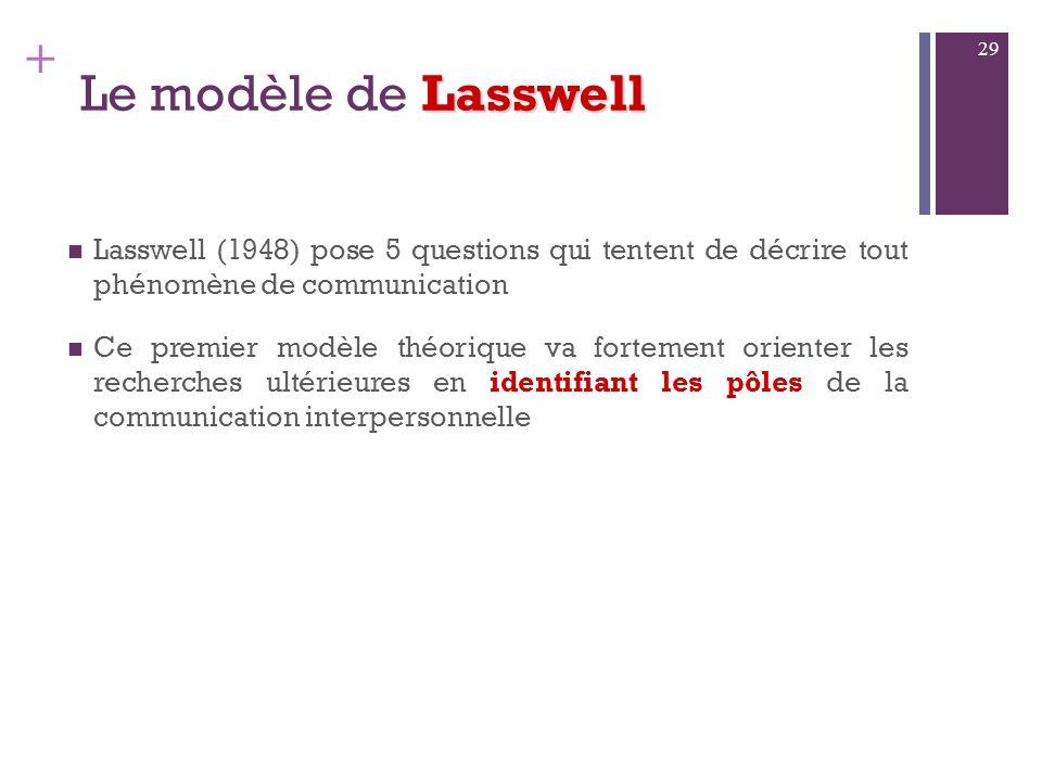 Le modèle de LasswellLasswell (1948) pose 5 questions qui tentent de décrire tout phénomène de communication.