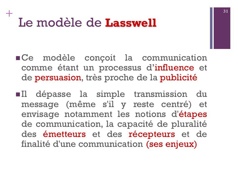 Le modèle de LasswellCe modèle conçoit la communication comme étant un processus d'influence et de persuasion, très proche de la publicité.