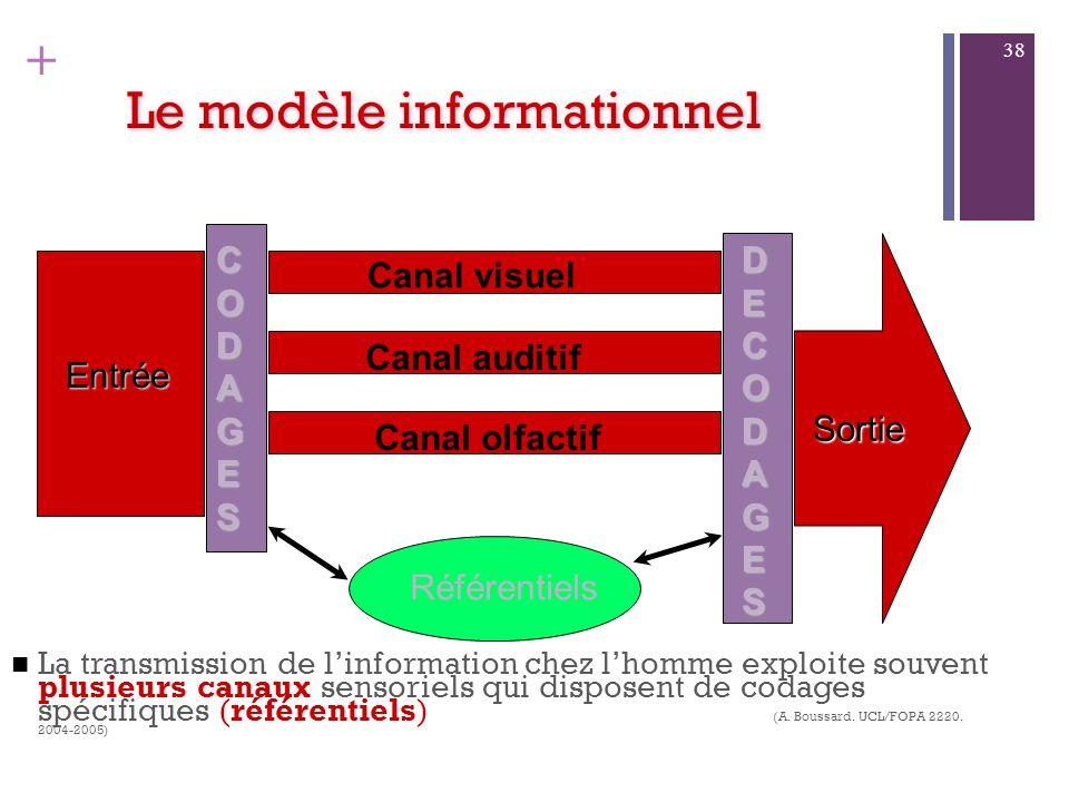Le modèle informationnel