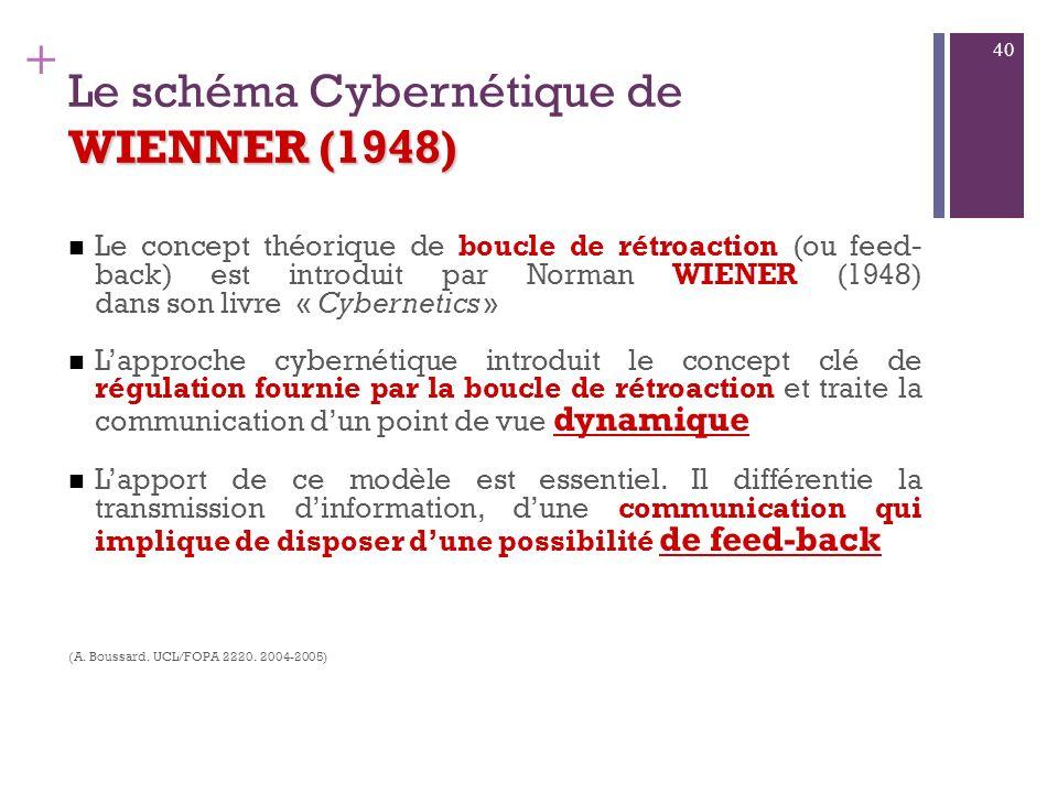 Le schéma Cybernétique de WIENNER (1948)