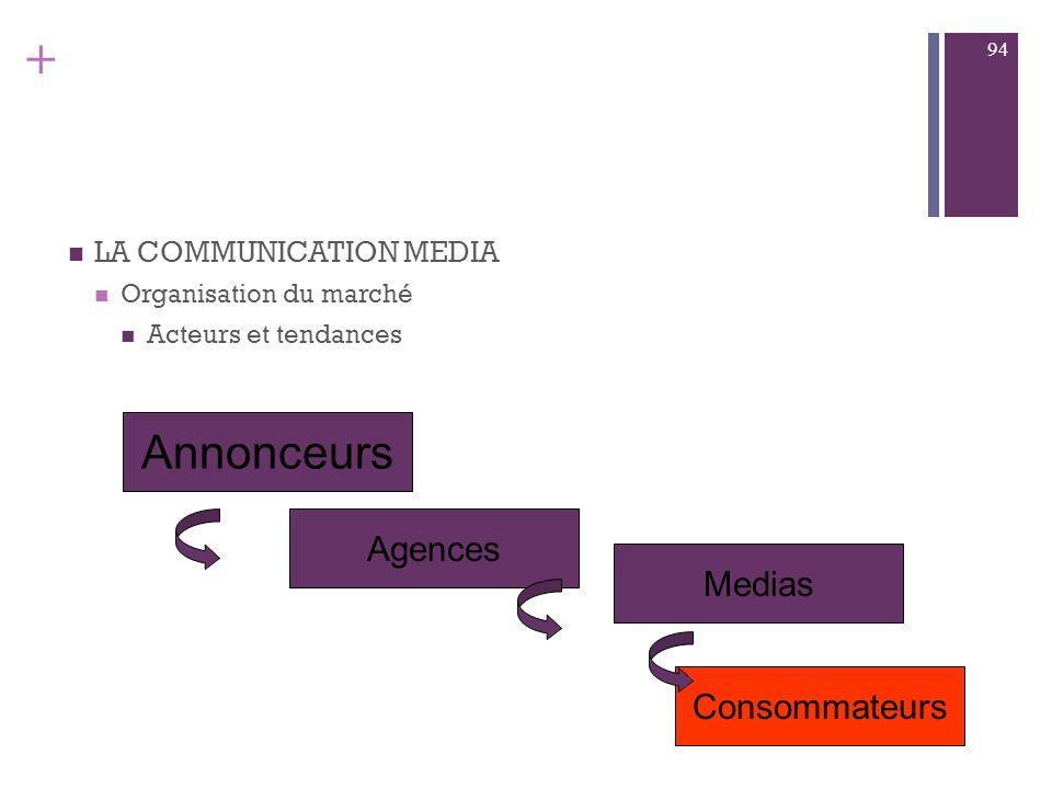 Annonceurs Agences Medias Consommateurs LA COMMUNICATION MEDIA
