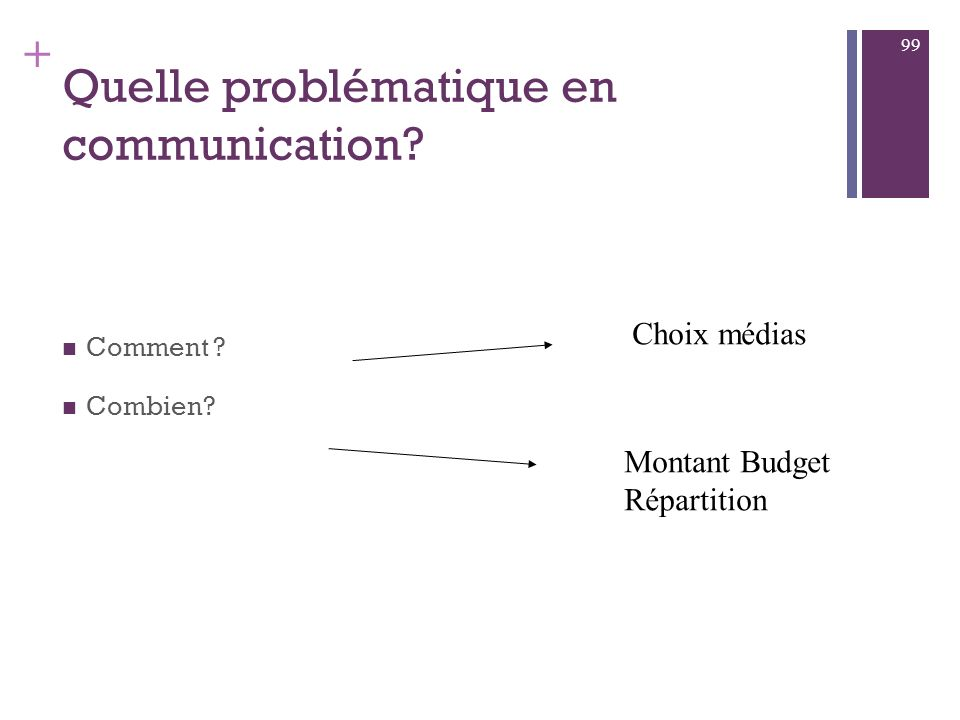 Quelle problématique en communication
