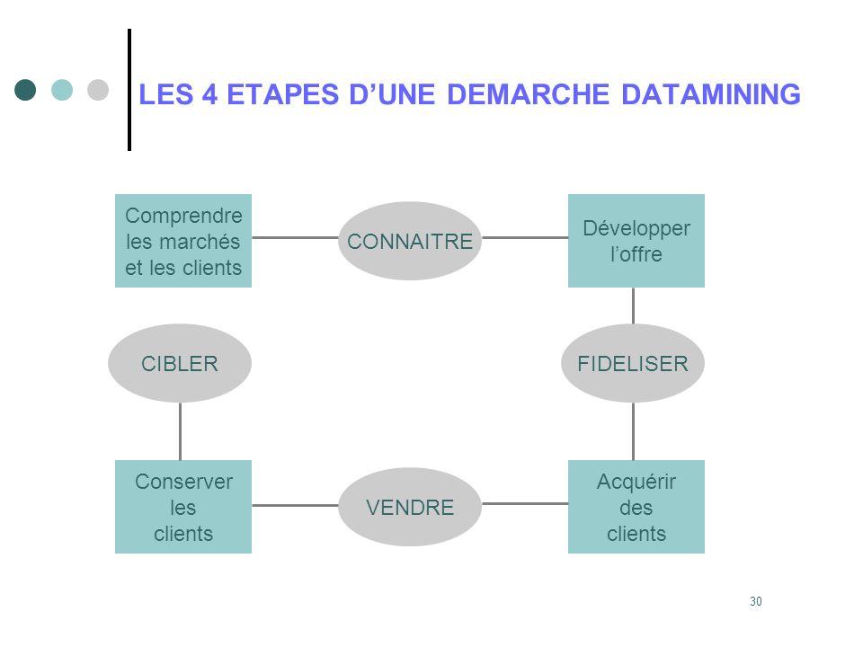 LES 4 ETAPES D'UNE DEMARCHE DATAMINING