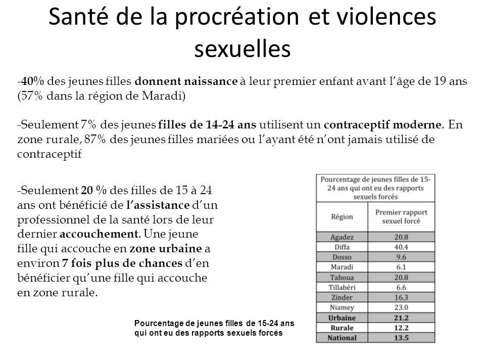 Santé de la procréation et violences sexuelles