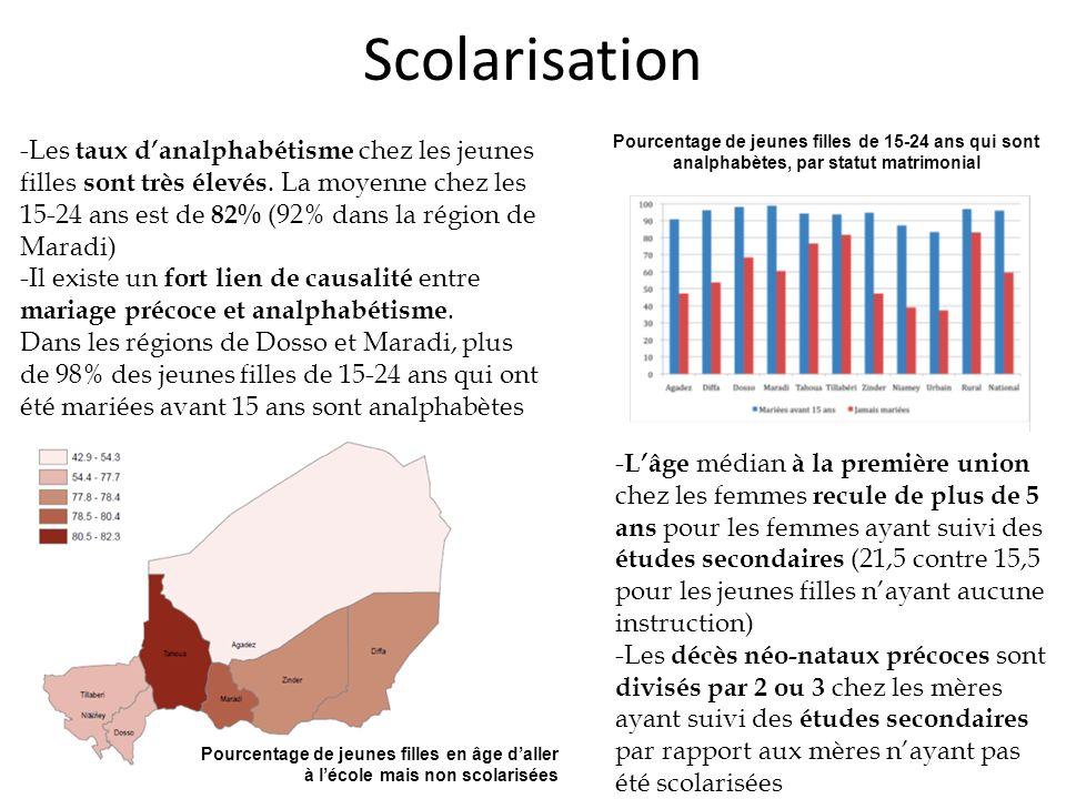 Scolarisation -Les taux d'analphabétisme chez les jeunes