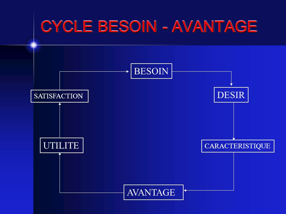 CYCLE BESOIN - AVANTAGE