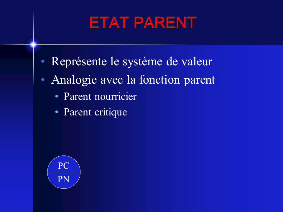 ETAT PARENT Représente le système de valeur