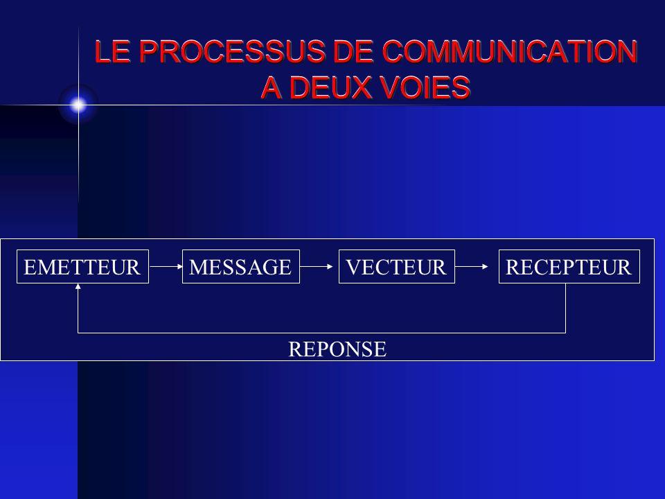 LE PROCESSUS DE COMMUNICATION A DEUX VOIES