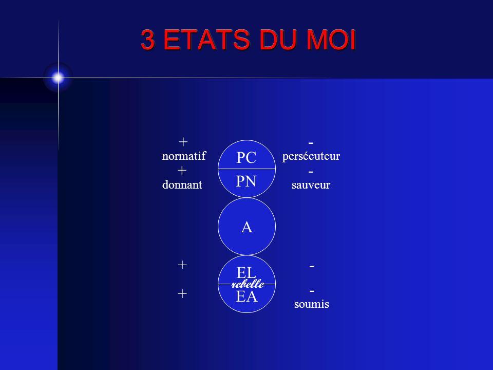 3 ETATS DU MOI + - PC PN + - A EL EA + - - + normatif persécuteur