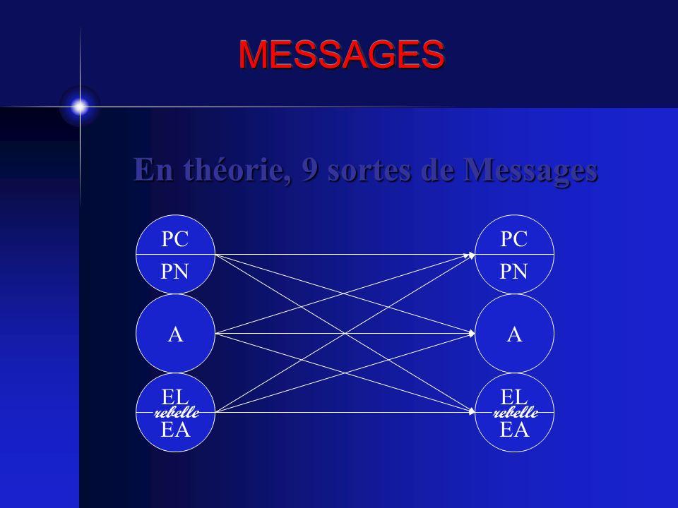 En théorie, 9 sortes de Messages