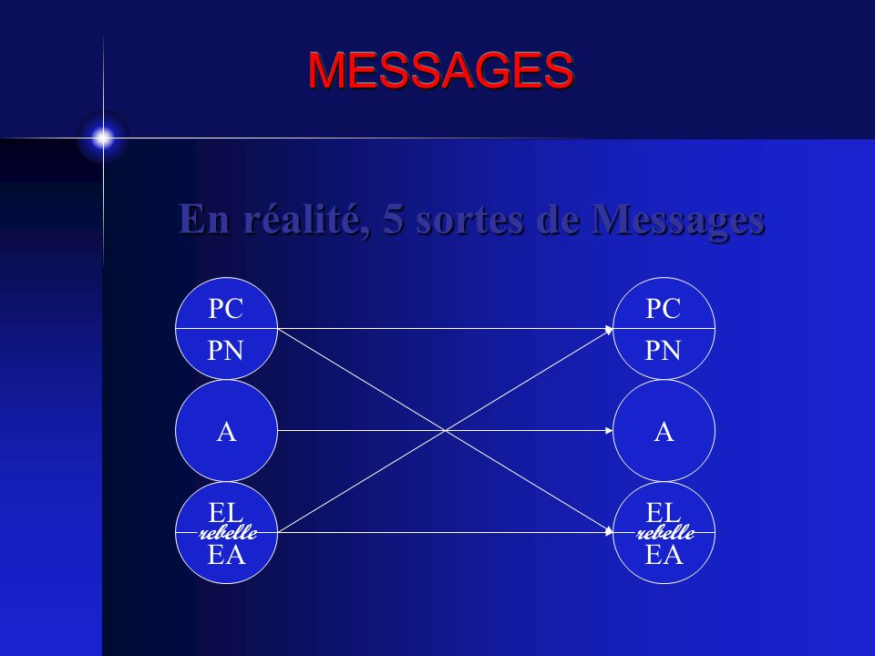 En réalité, 5 sortes de Messages