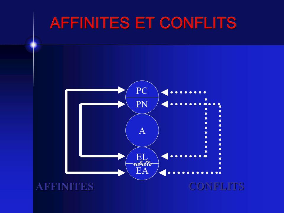 AFFINITES ET CONFLITS PC PN A EL EA rebelle AFFINITES CONFLITS