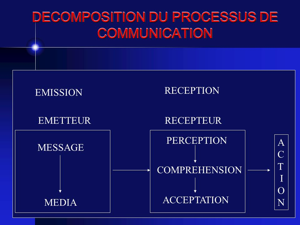 DECOMPOSITION DU PROCESSUS DE COMMUNICATION