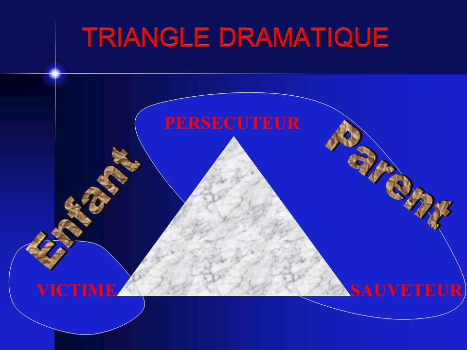 TRIANGLE DRAMATIQUE PERSECUTEUR Parent Enfant VICTIME SAUVETEUR