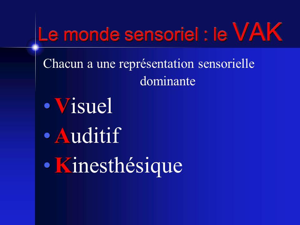 Le monde sensoriel : le VAK