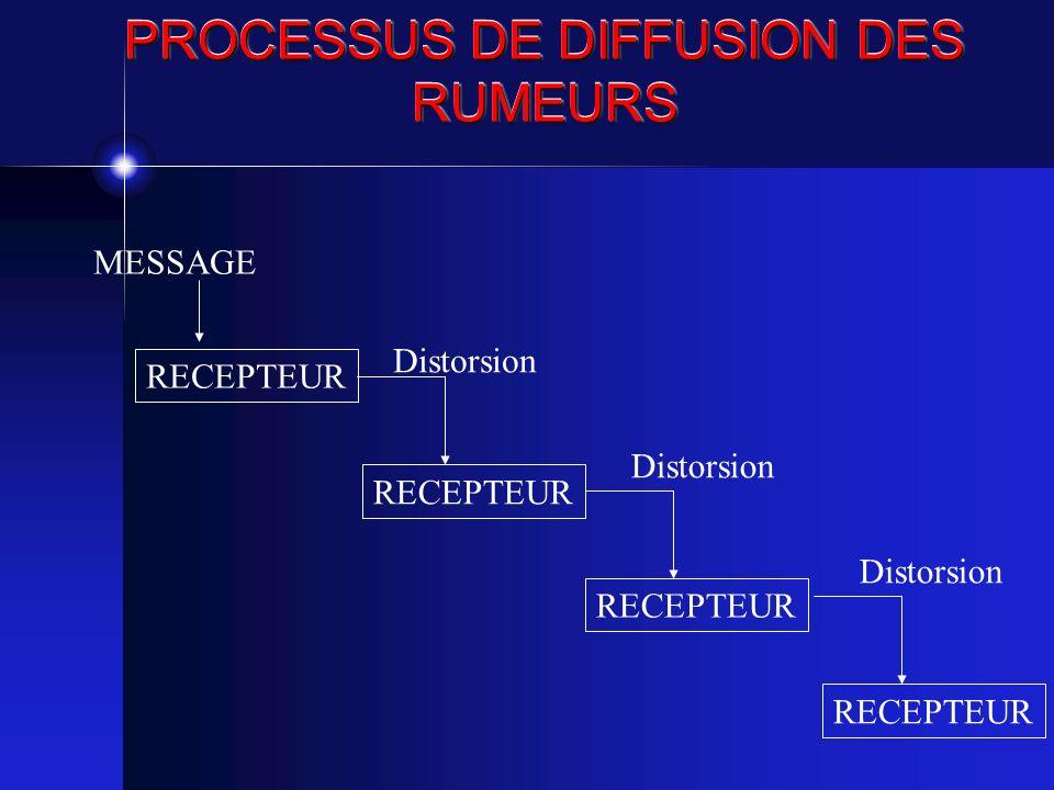 PROCESSUS DE DIFFUSION DES RUMEURS