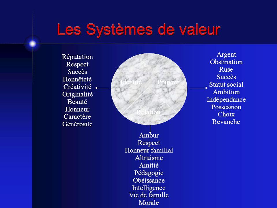 Les Systèmes de valeur Argent Obstination Ruse Succès Statut social