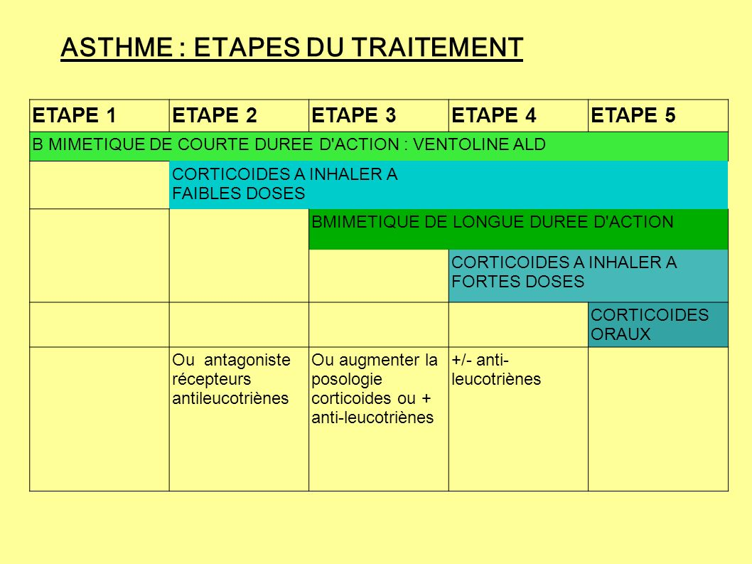 ASTHME : ETAPES DU TRAITEMENT
