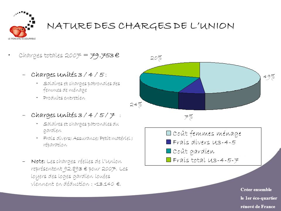 NATURE DES CHARGES DE L'UNION