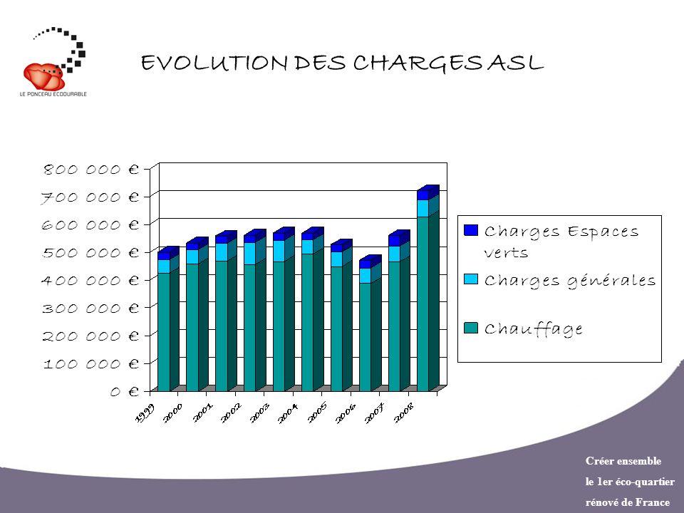 EVOLUTION DES CHARGES ASL