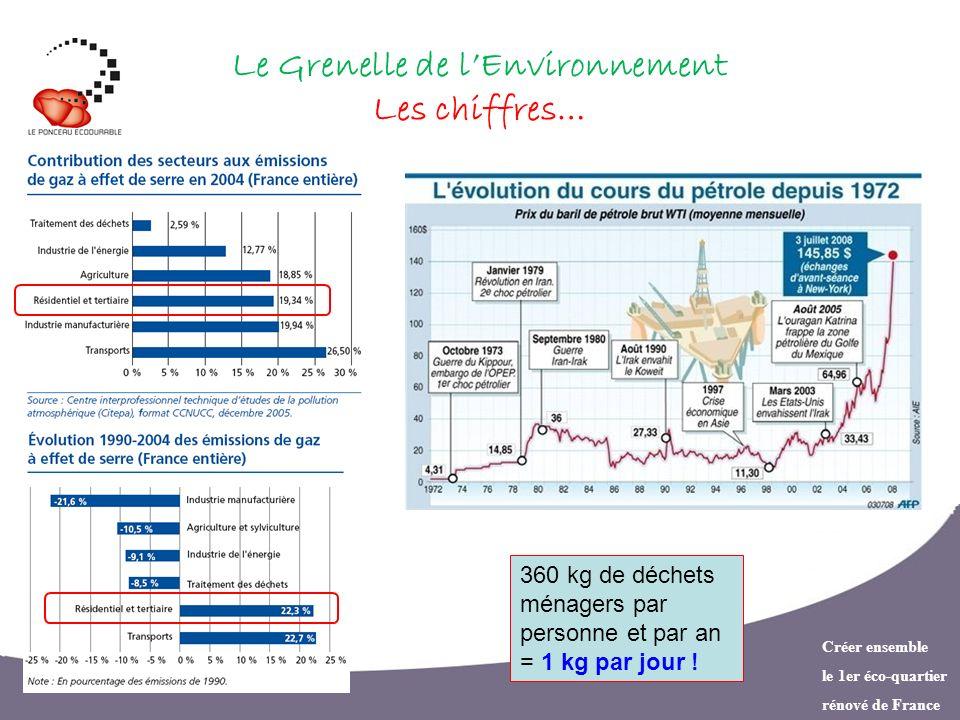 Le Grenelle de l'Environnement Les chiffres…