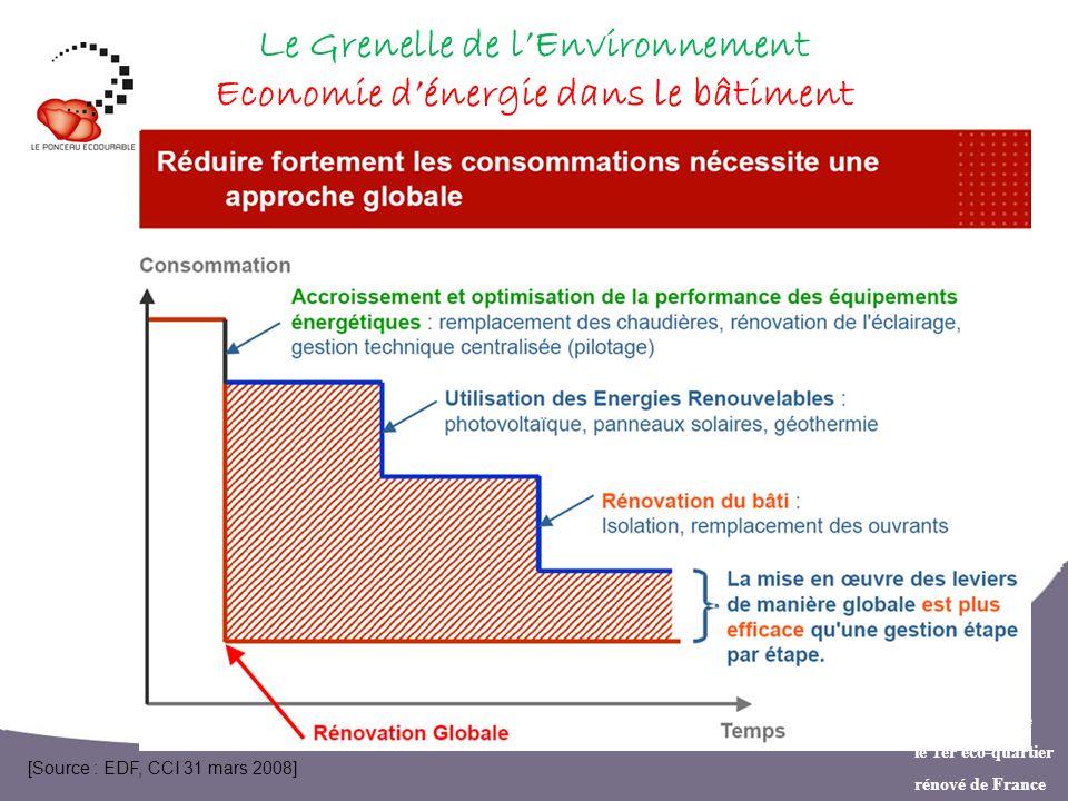 Le Grenelle de l'Environnement Economie d'énergie dans le bâtiment