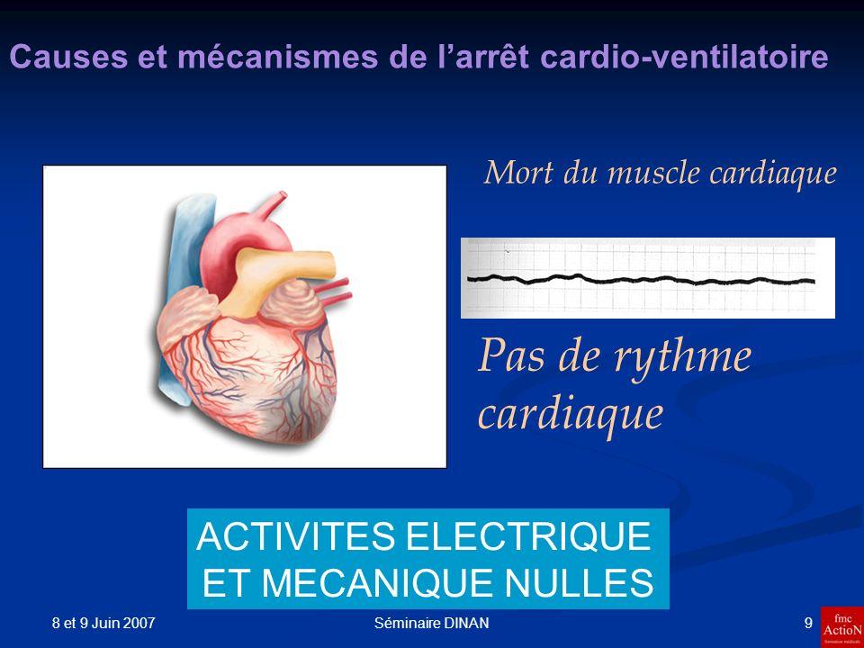 Pas de rythme cardiaque ACTIVITES ELECTRIQUE ET MECANIQUE NULLES