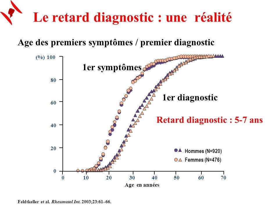 Le retard diagnostic : une réalité