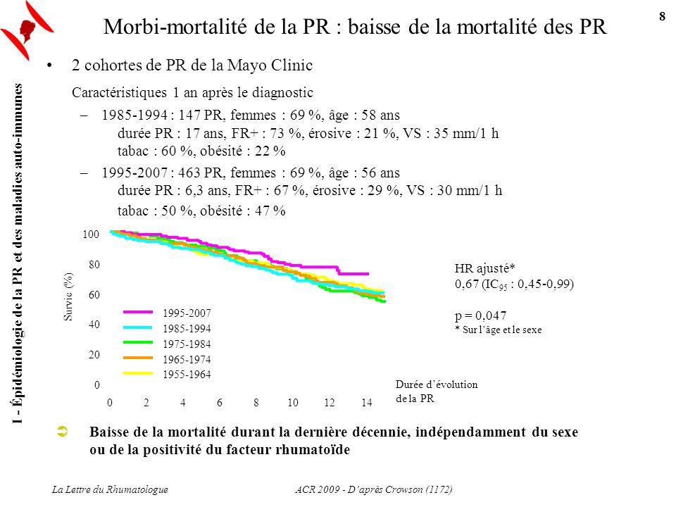 Morbi-mortalité de la PR : baisse de la mortalité des PR