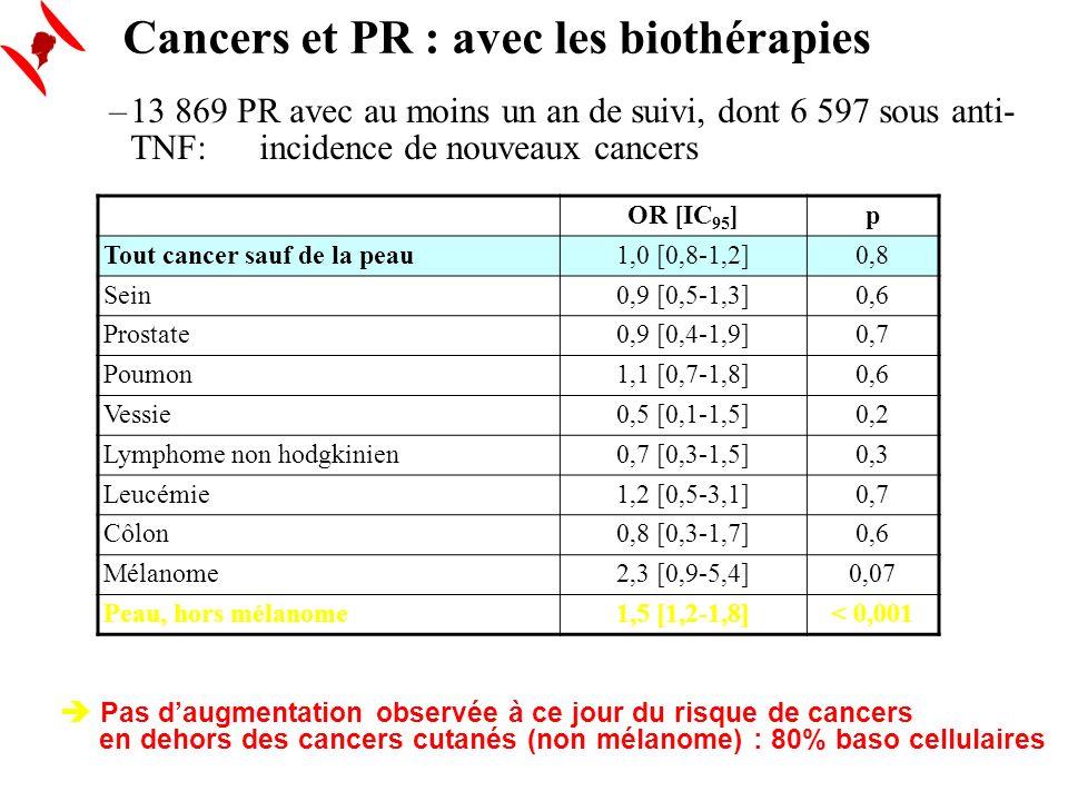 Cancers et PR : avec les biothérapies