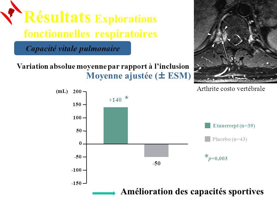 Résultats Explorations fonctionnelles respiratoires