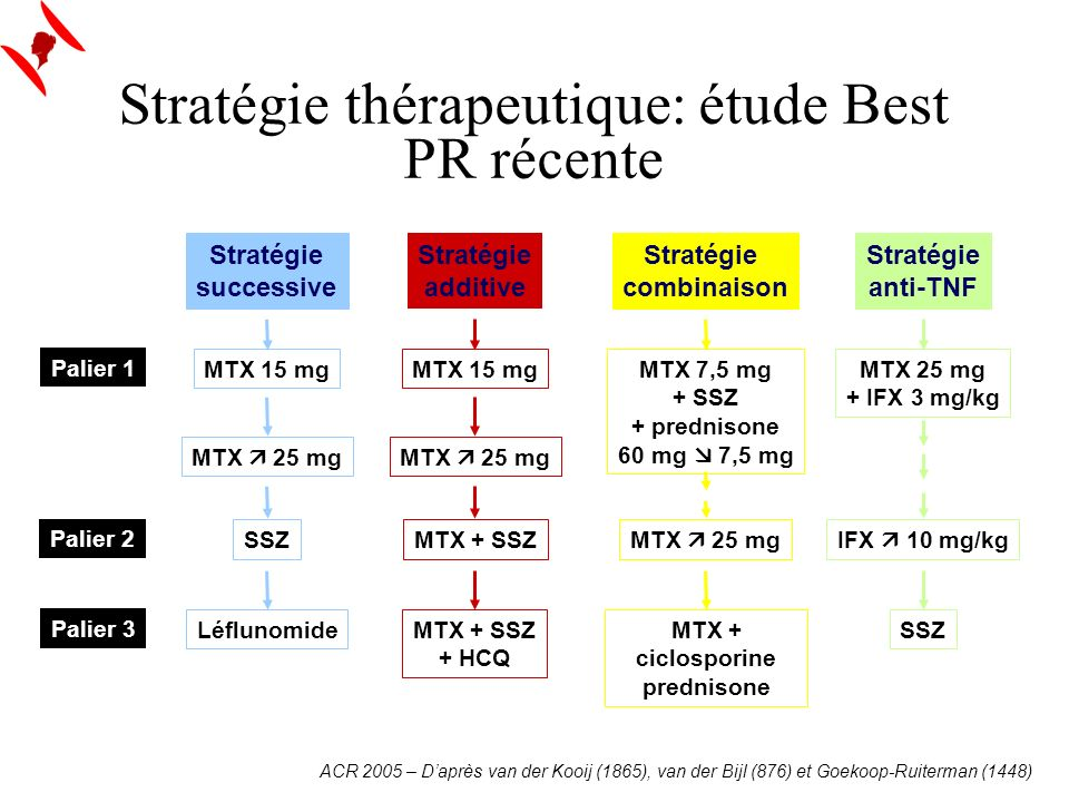 Stratégie thérapeutique: étude Best PR récente