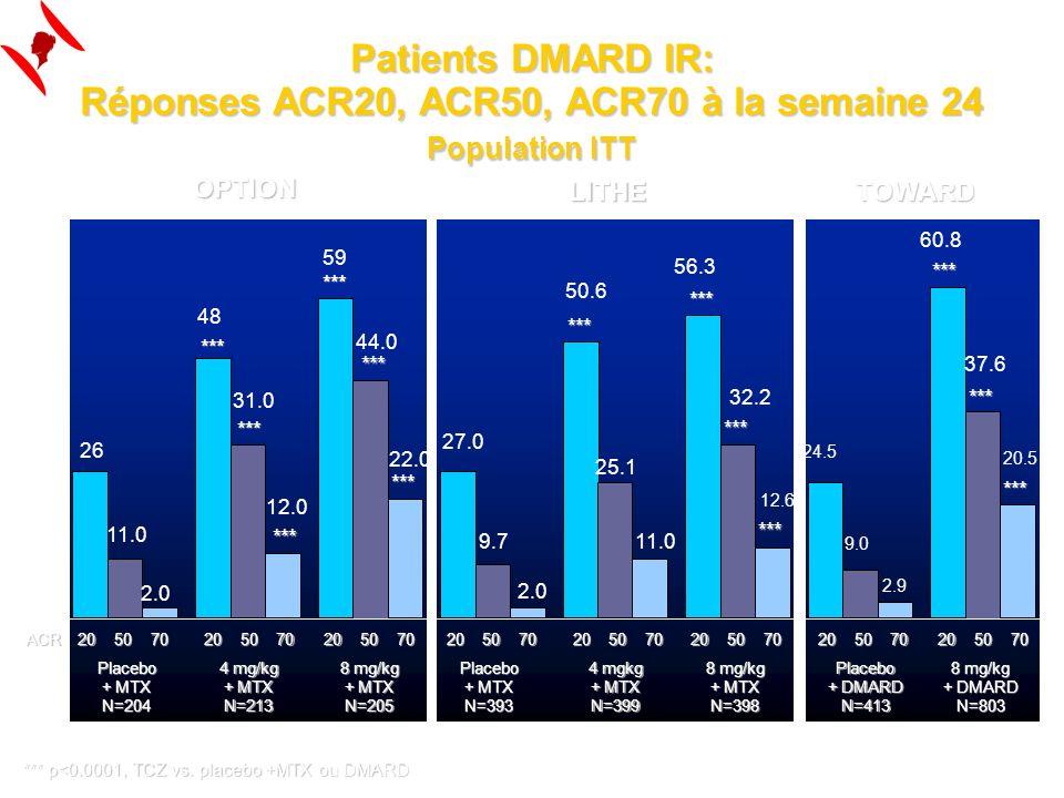 Patients DMARD IR: Réponses ACR20, ACR50, ACR70 à la semaine 24 Population ITT