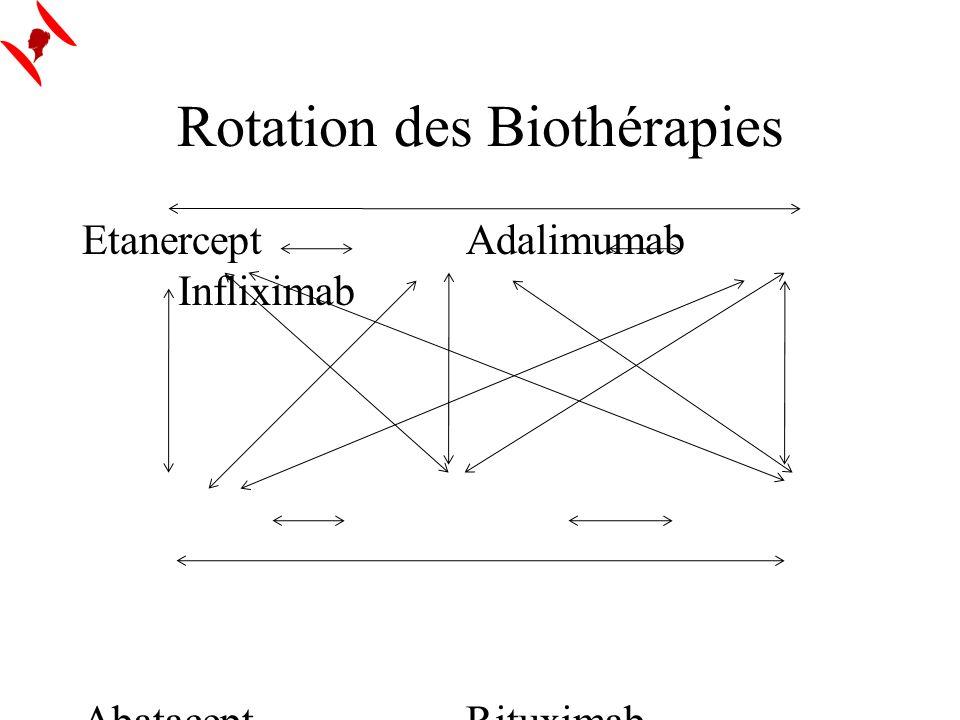 Rotation des Biothérapies