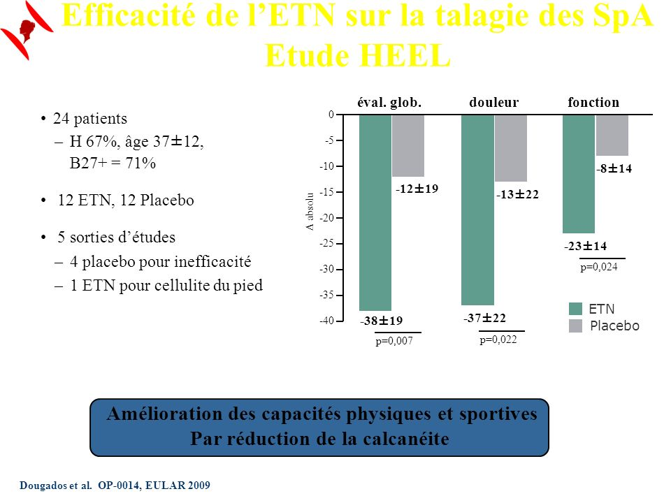 Efficacité de l'ETN sur la talagie des SpA Etude HEEL