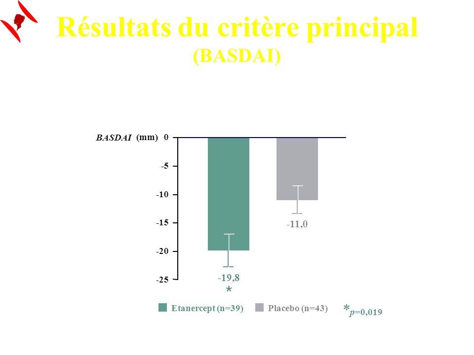 Résultats du critère principal (BASDAI)