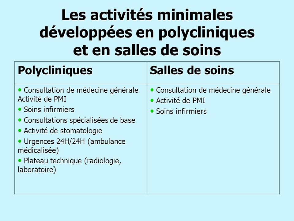 Les activités minimales développées en polycliniques et en salles de soins
