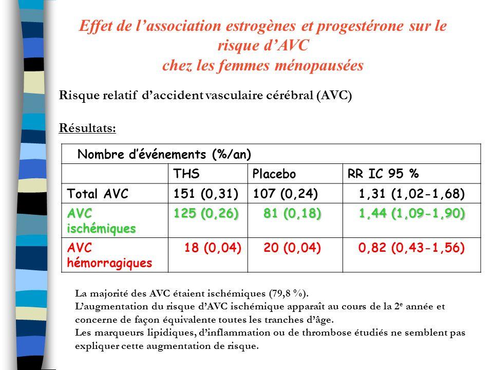 Effet de l'association estrogènes et progestérone sur le risque d'AVC chez les femmes ménopausées