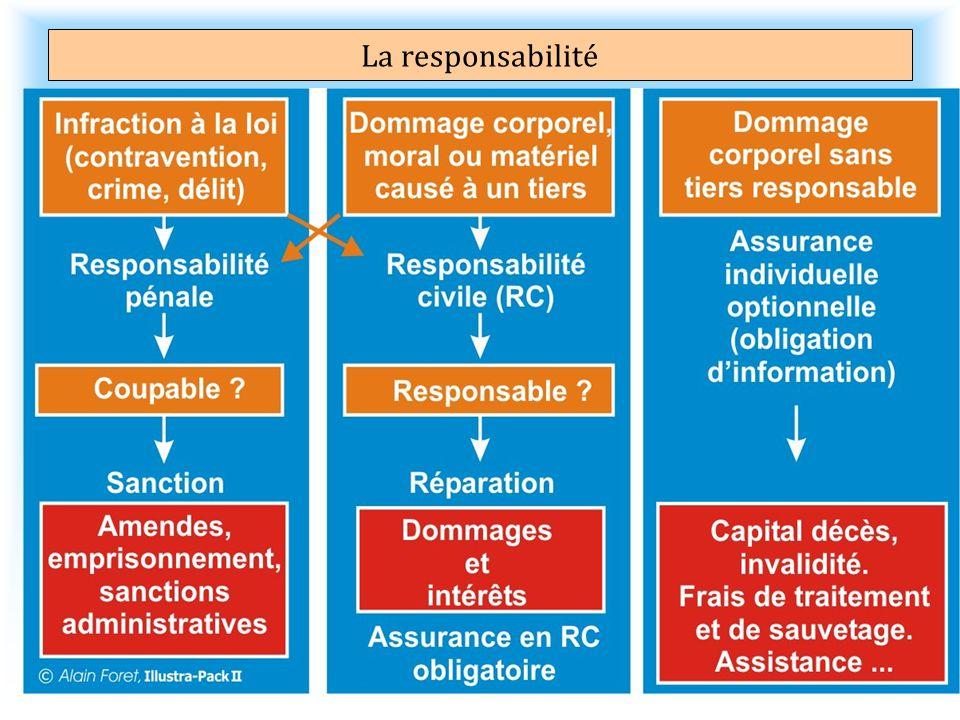 La responsabilité responsabilité civile (couverte par la licence et les assurances) Il y a un dommage qui nécessite une réparation.