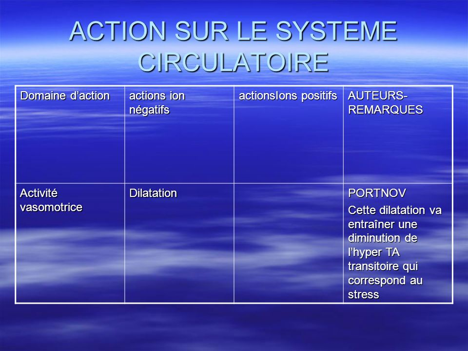 ACTION SUR LE SYSTEME CIRCULATOIRE