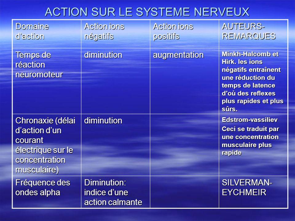 ACTION SUR LE SYSTEME NERVEUX