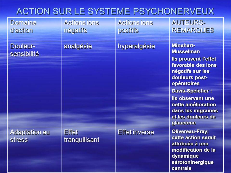 ACTION SUR LE SYSTEME PSYCHONERVEUX