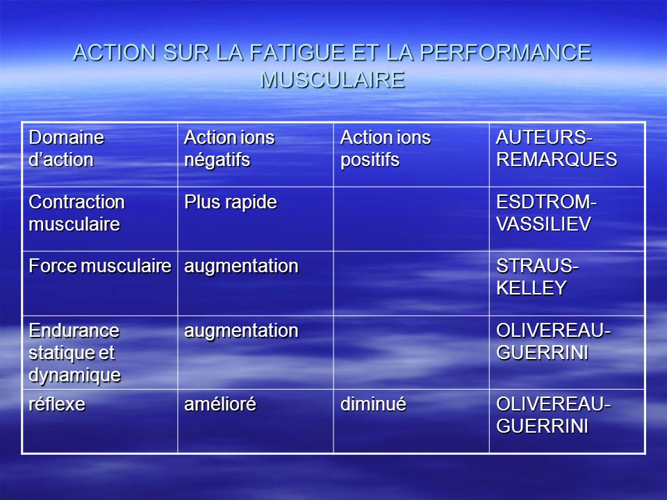 ACTION SUR LA FATIGUE ET LA PERFORMANCE MUSCULAIRE