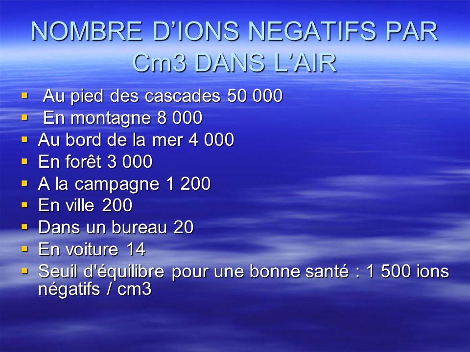 NOMBRE D'IONS NEGATIFS PAR Cm3 DANS L'AIR