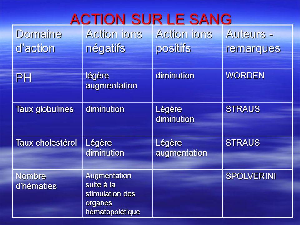 ACTION SUR LE SANG Domaine d'action Action ions négatifs
