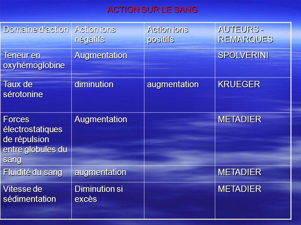 ACTION SUR LE SANG Domaine d'action. Action ions négatifs. Action ions positifs. AUTEURS - REMARQUES.
