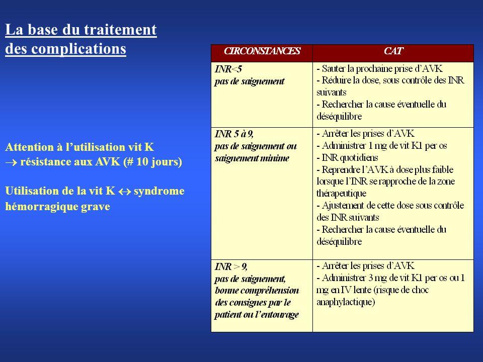 La base du traitement des complications