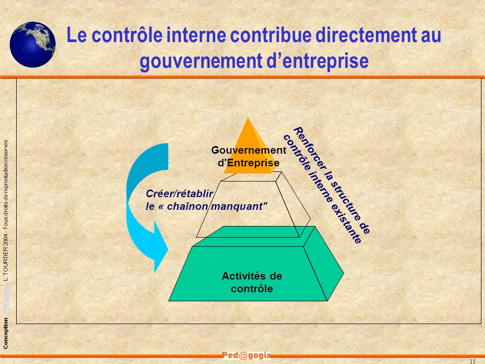 Le contrôle interne contribue directement au gouvernement d'entreprise